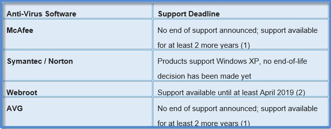 Xp virus software chart